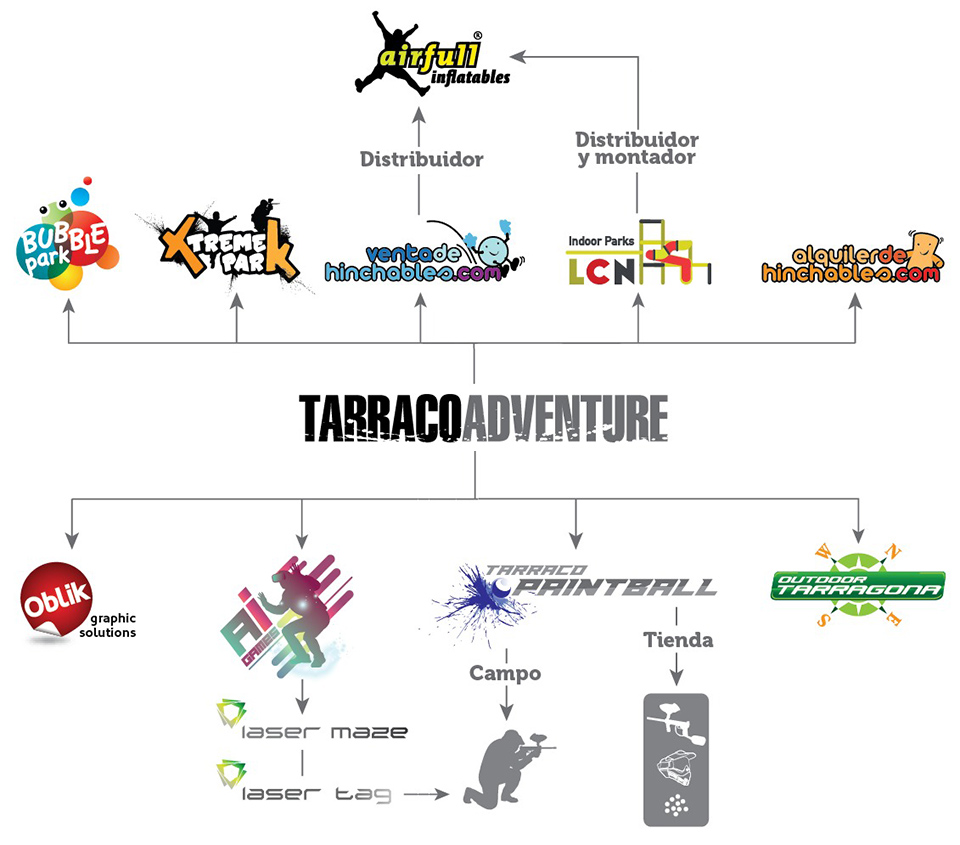 Organigrama Tarraco Adventure